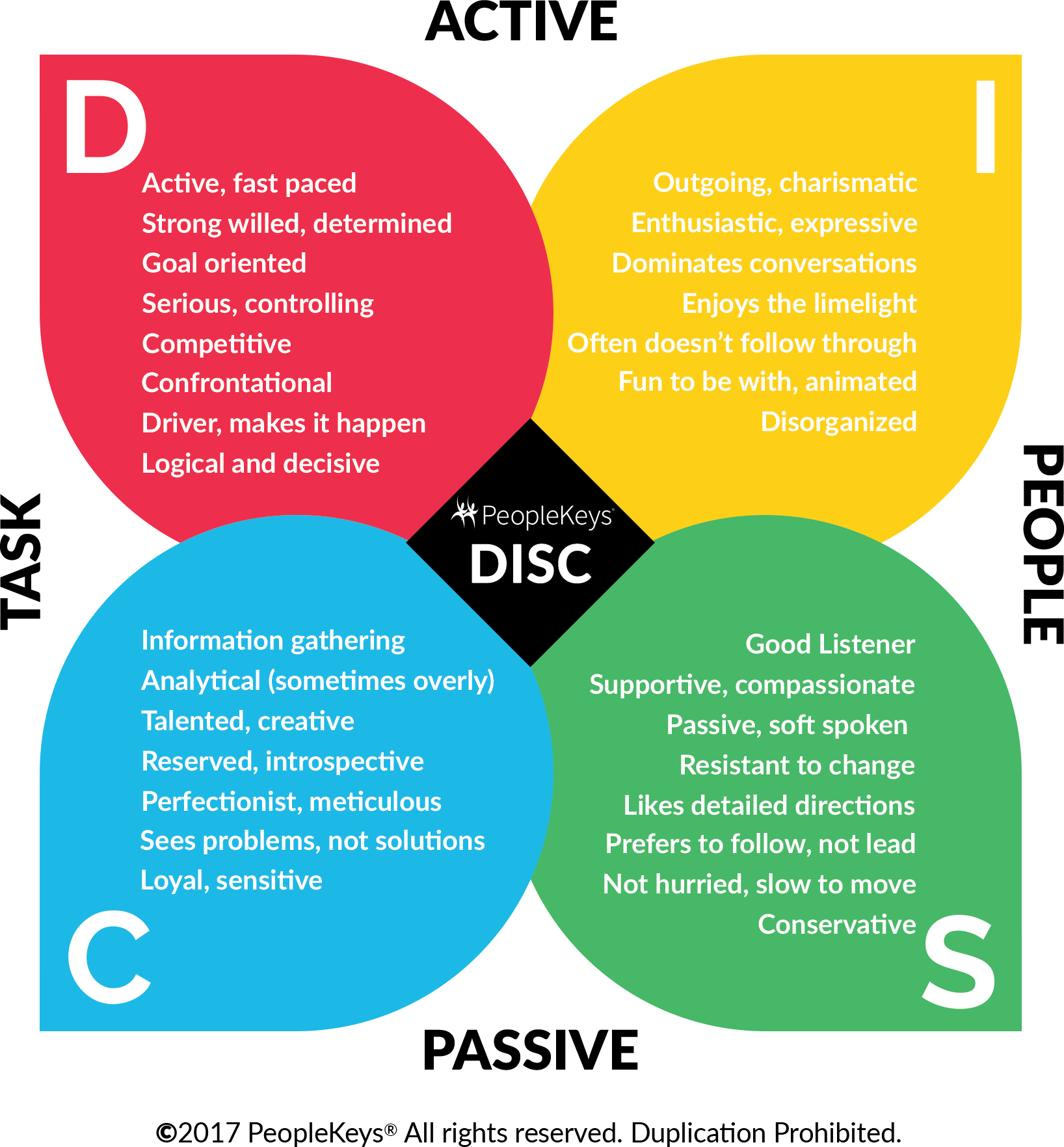 DISC Personality Traits Breakdown