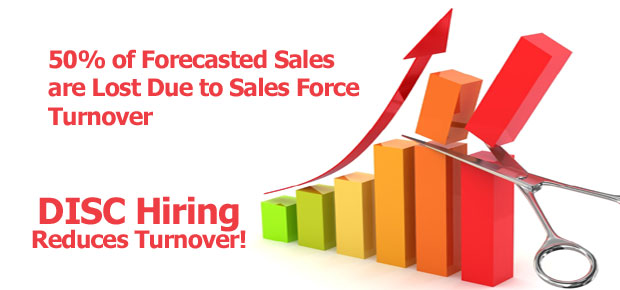 50% of Forecasted Sales are Lost Due to Sales Force Turnover.  DISC Hiring Reduces Turnover!